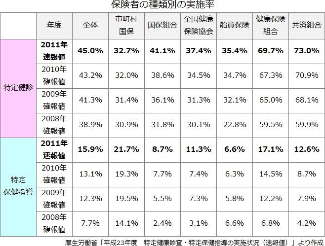 2011年度の特定健診実施率は45.0%、保健指導は市町村国保で20%超え