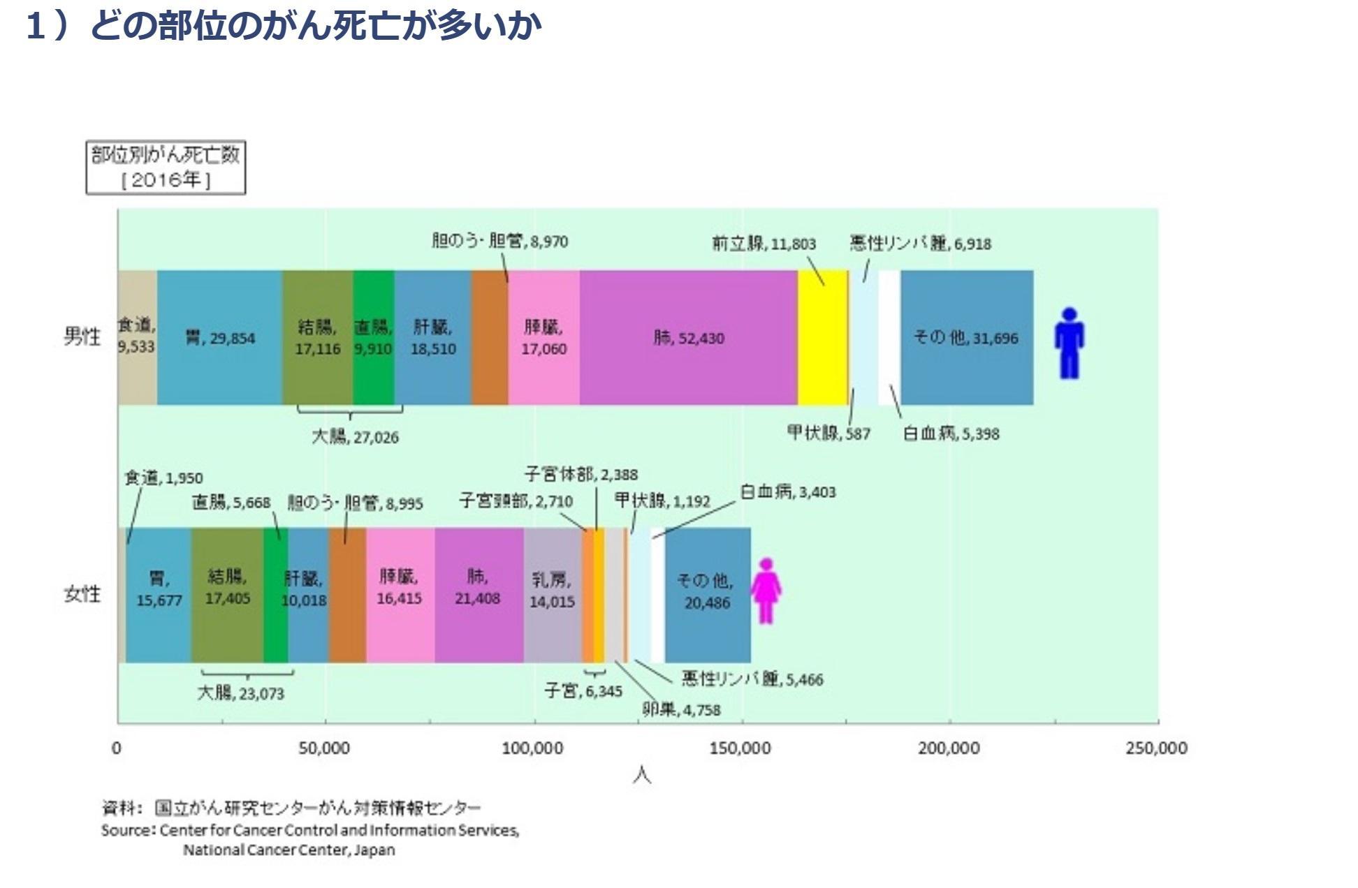 生涯でがんに罹患する確率は男性62%、女性47%~最新がん統計