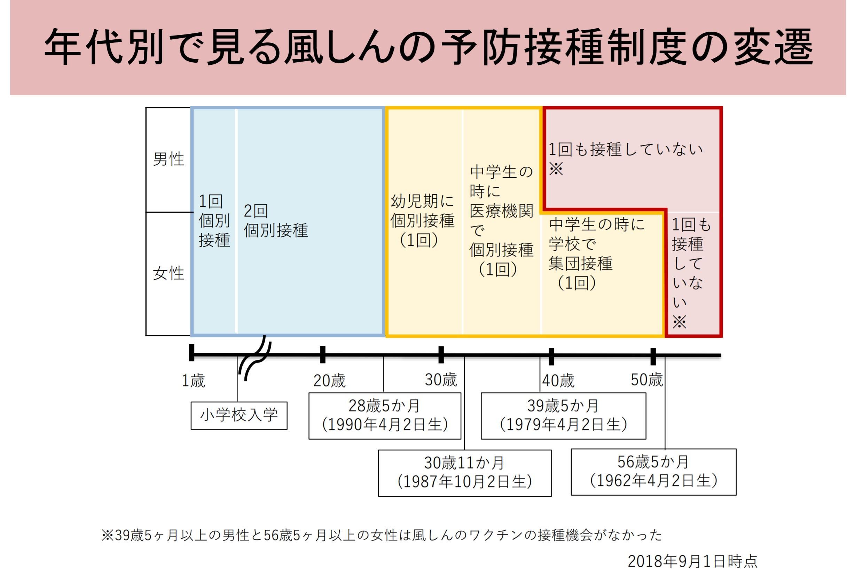 風しん年齢別予防接種.jpg