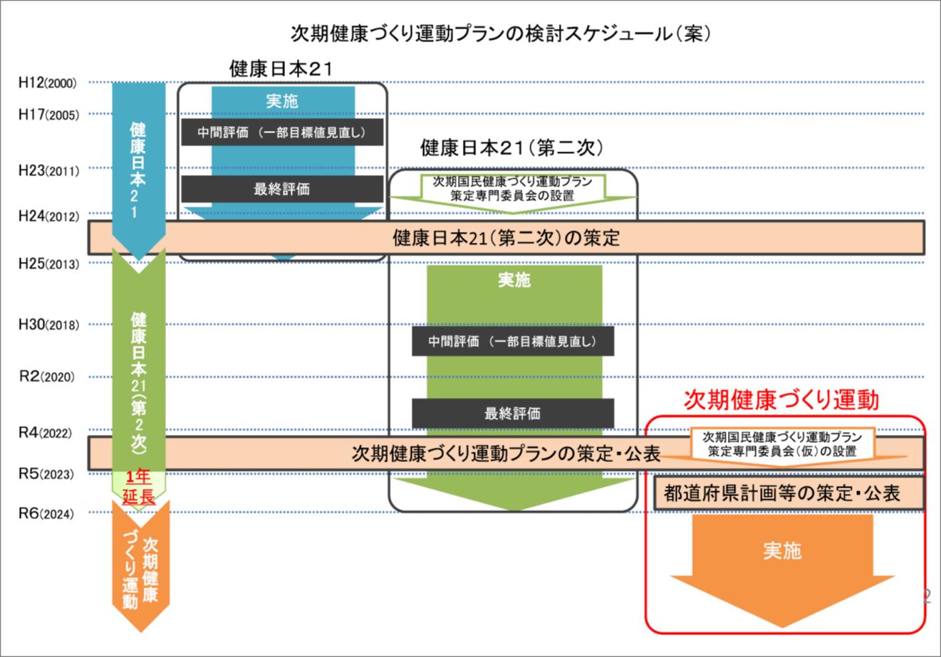「健康日本21(第二次)」の期間を2023年度までに1年延長。ただし、達成目標は変更せず