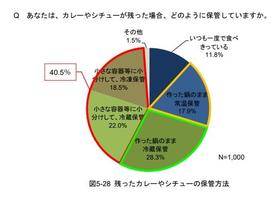 6割強が食中毒予防で「肉は水で洗う」に効果があると誤解-東京都の実態調査