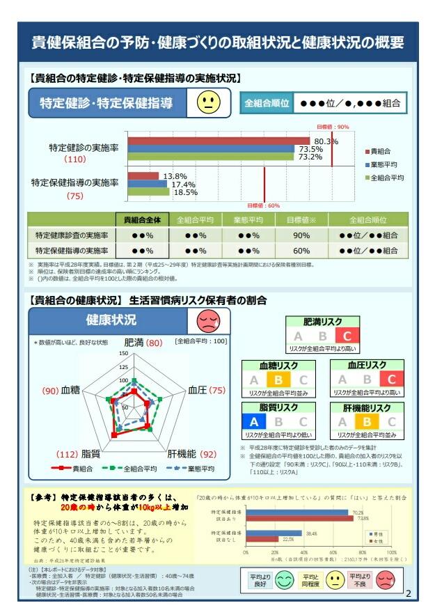 健康スコアリングの詳細設計に関する報告書を公表―日本健康会議
