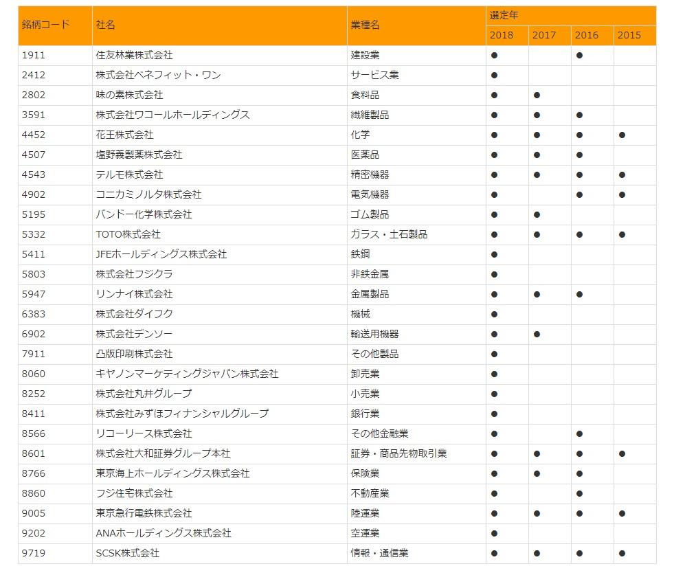 経産省が東証と「健康経営銘柄2018」を選定~健康経営に優れた企業を投資家に紹介!