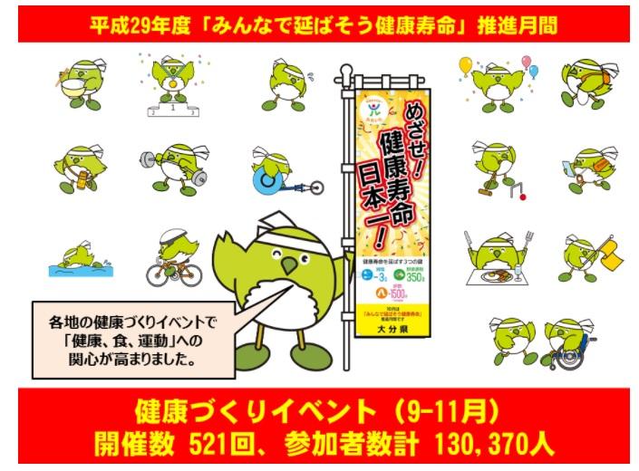 健康寿命日本一を目指す大分県、県民総ぐるみの健康づくりを軌道に