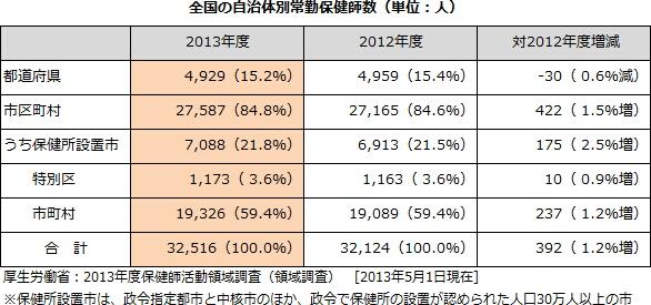 自治体保健師数は3万2,516人に微増 [保健師活動領域調査]