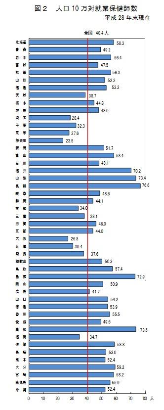 衛生行政報告例の結果を公表 -人口10万あたりの保健師数は長野が最多