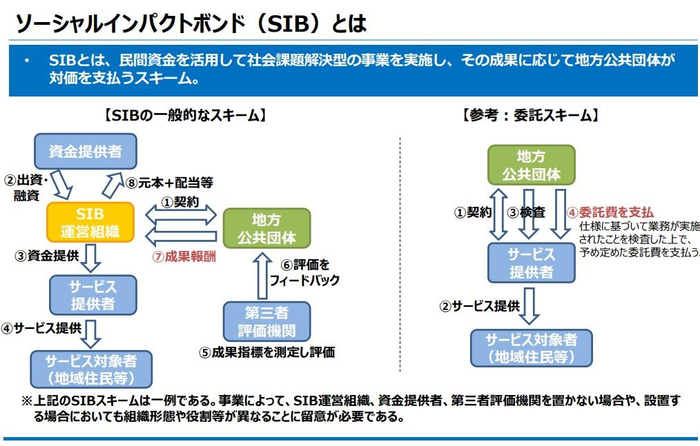 ヘルスケア領域のソーシャルインパクトボンド導入ノウハウ集を作成~日本総研