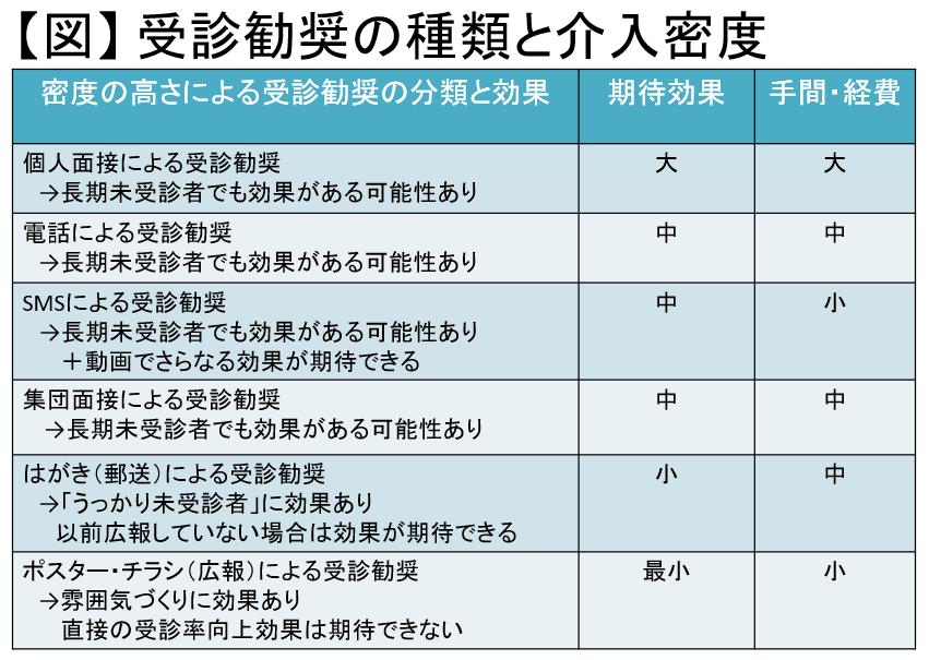No.2-2 受診率向上は保険者共通の課題